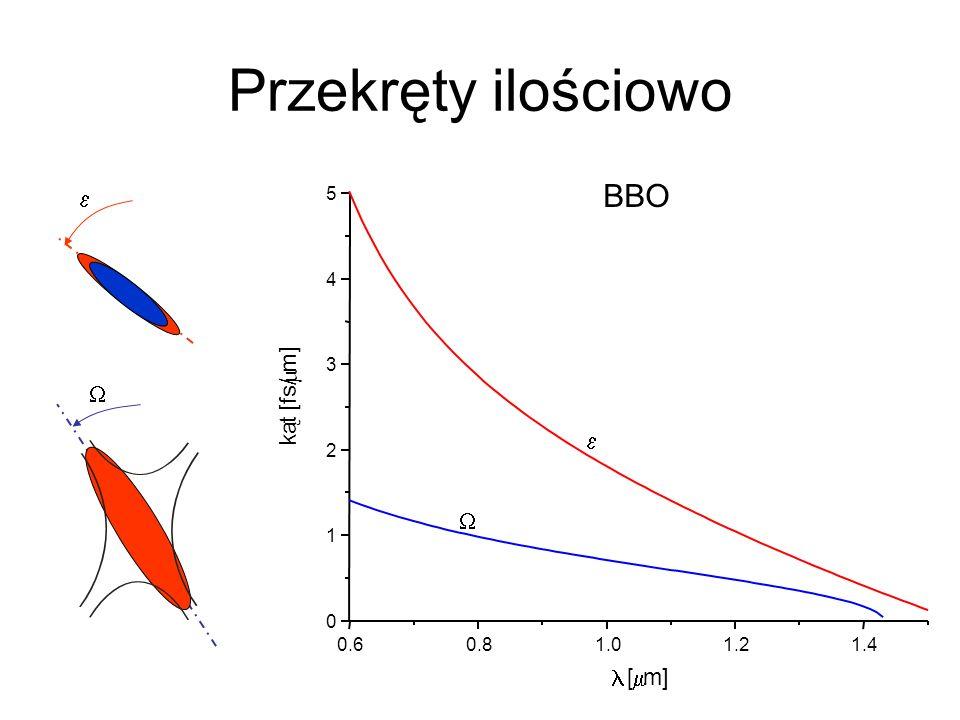 Przekręty ilościowo BBO e m W e W l m m] t [fs/ ą k [ m] 5 4 3 2 1 0.6